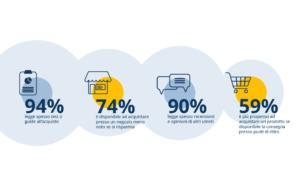 dati internet consumer
