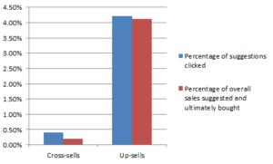 grafico-upselling-crosselling