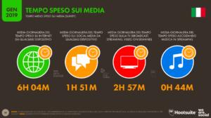 tempo sui media