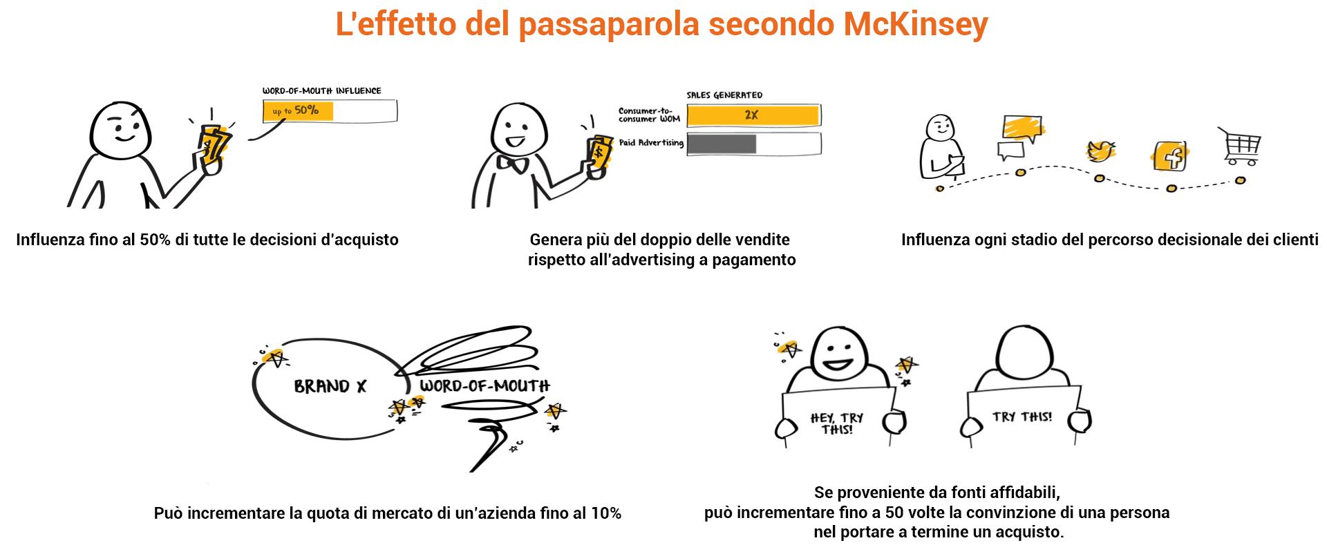 infografica mckinsey
